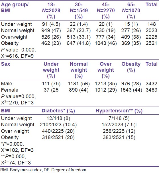 Table 2: Association between weight and some patients' variables