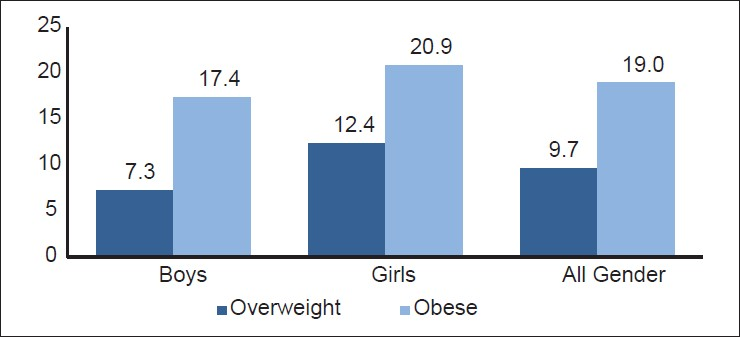 Figure 1: Prevalence of overweight and obesity among Saudi primary school students by gender
