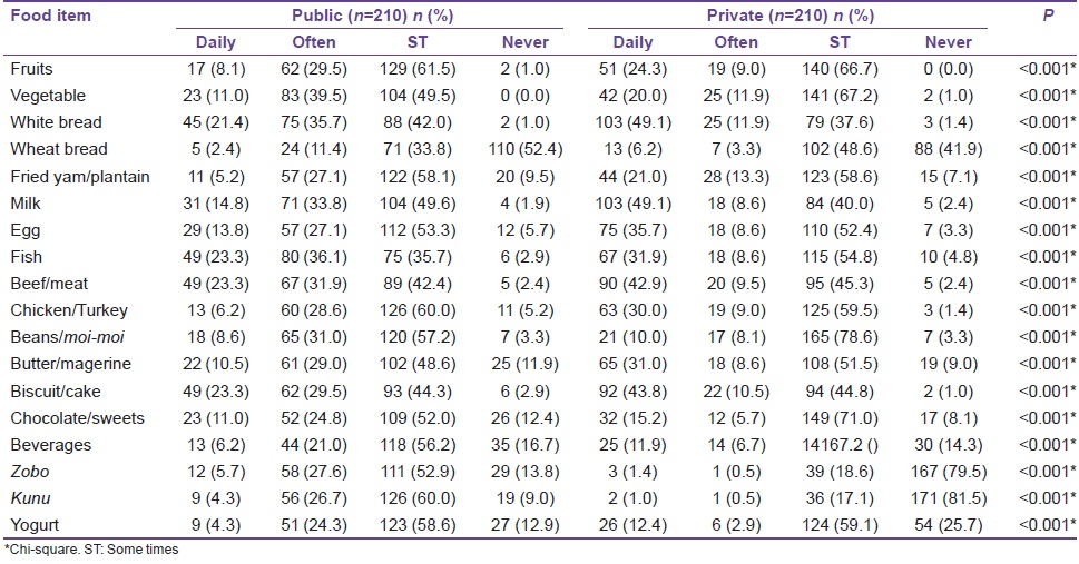 Table 2: Dietary pattern among the two study groups