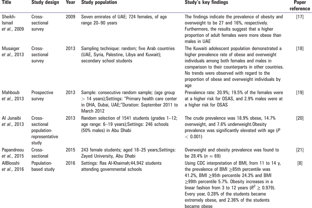Table 1: Published papers on the prevalence of obesity in UAE in 2007–2016