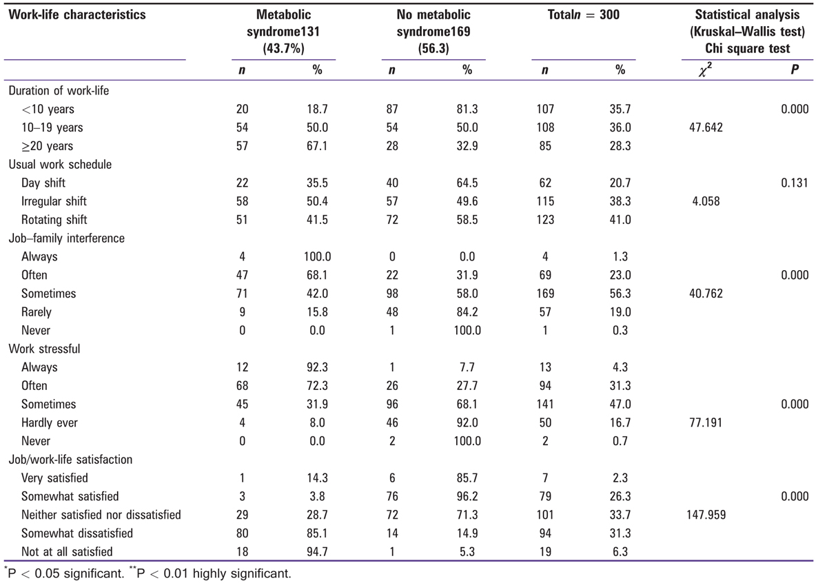 Table 3 Descriptive statistics showing the distribution of different work-life characteristics in participants with and without metabolic syndrome