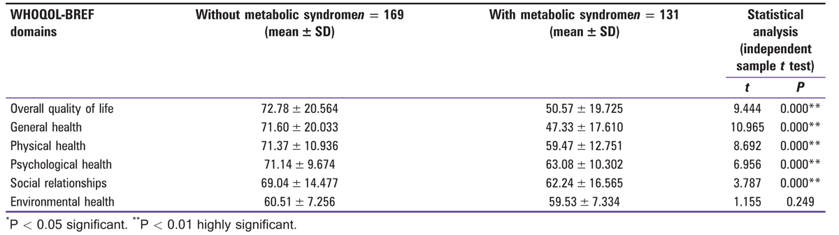 Table 5 Descriptive statistics showing the comparison of mean scores of domain of WHOQOL-BREF between participants with and without metabolic syndrome